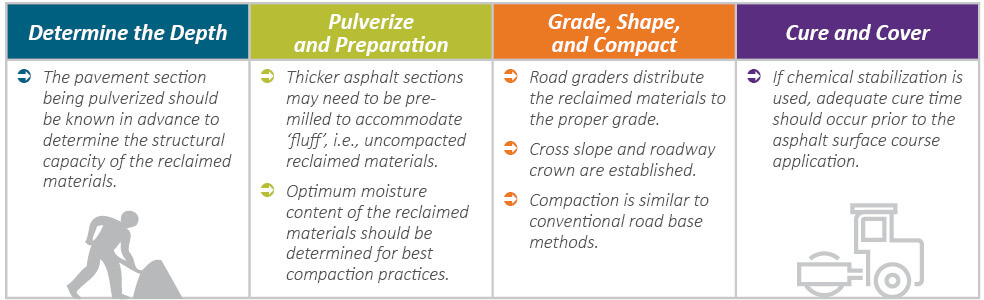 1. Determine the depth: The pavement section being pulverized should be known in advance to determine the structural capacity of the reclaimed materials. 2. Pulverize and Preparation: Thicker asphalt sections may need to be pre-milled to accomodate 'fluff', i.e. uncompacted reclaimed materials. Optimum moisture content of the reclaimed materials should be determined for best compaction practices. 3: Grade, Shape, and Compact: Road graders distribute the reclaimed materials to the proper grade. Cross slope and roadway crown are established. Compaction is similar to conventional road base methods. 4: Cure and Cover: If chemical stabilization is used, adequate cure time should occur prior to the asphalt surface course application.